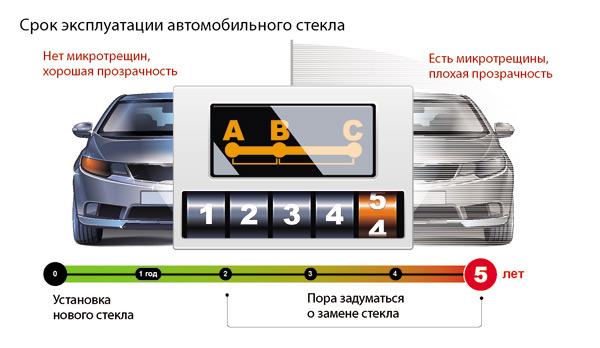 Срок эксплуатации автостекла