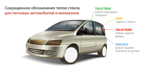 Обозначение типов стекол легковых автомобилей